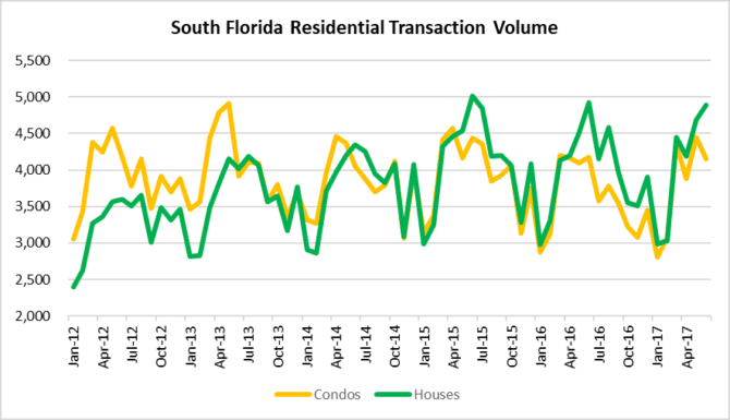 Real estate sales in South Florida