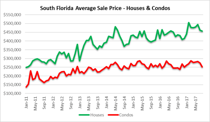 Changes in House and condo prices in South Florida
