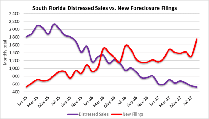 Changes in distressed property sales in South Florida