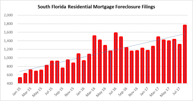Changes in Foreclosure trends in South Florida