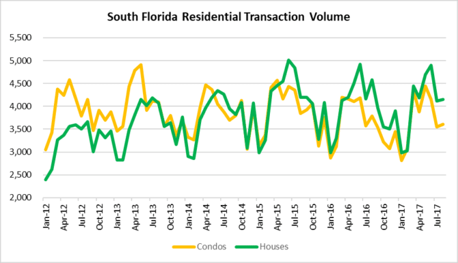 South Florida real estate transactions