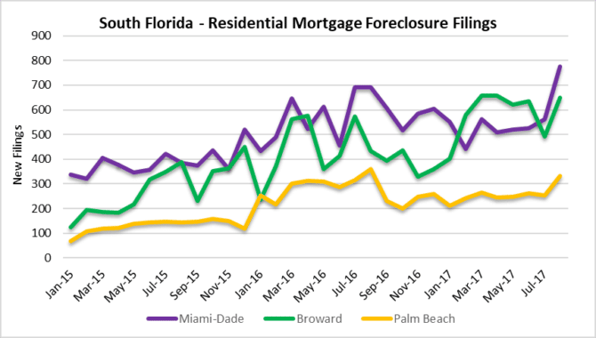 Changes in Miami, Fort Lauderdale, Palm Beach foreclosures