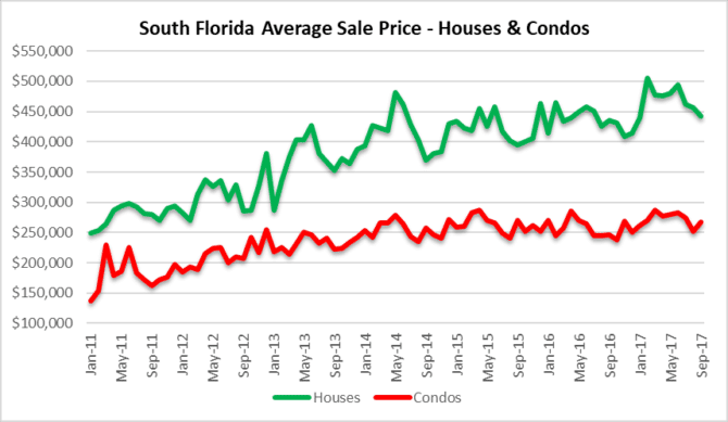 Price disruption in Miami, Fort Lauderdale Palm Beach real estate