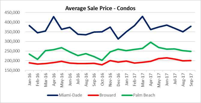 Miami, Fort Lauderdale, Palm beach condo sales