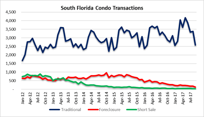 Disruption in condo transactions for Miami, Fort Lauderdale Palm Beach