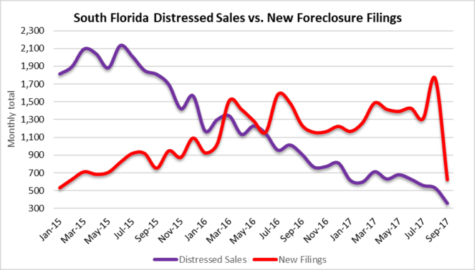 Disruption in foreclosure filings in South Florida