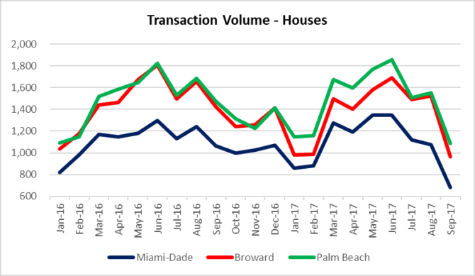Miami, Fort Lauderdale, Palm Beach houses