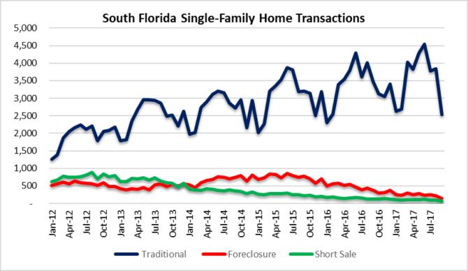 Disruption in Miami, Fort Lauderdale, Palm beach housing market