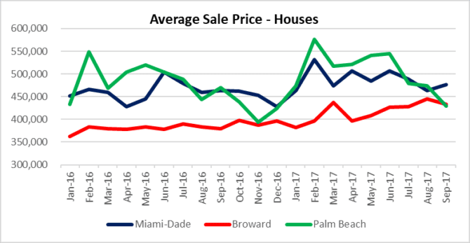 Sale prices in Miami, Fort Lauderdale Palm beach houses