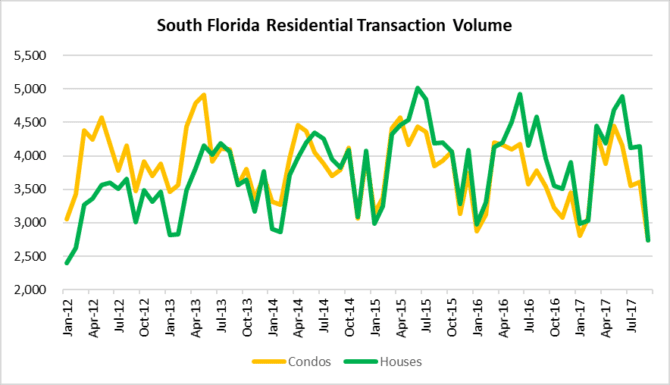 South Florida real estate sales in Miami, Fort Lauderdale Palm beach