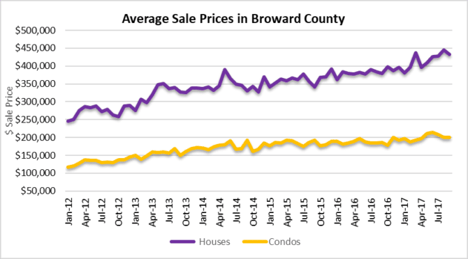 Observations in Fort Lauderdale real estate prices