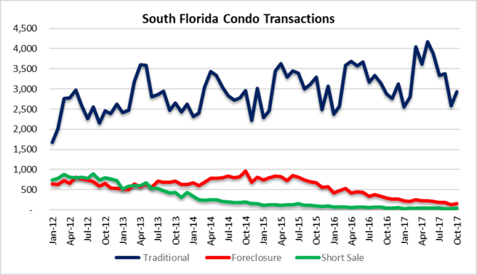 Wait and see if South Florida condo sales decline