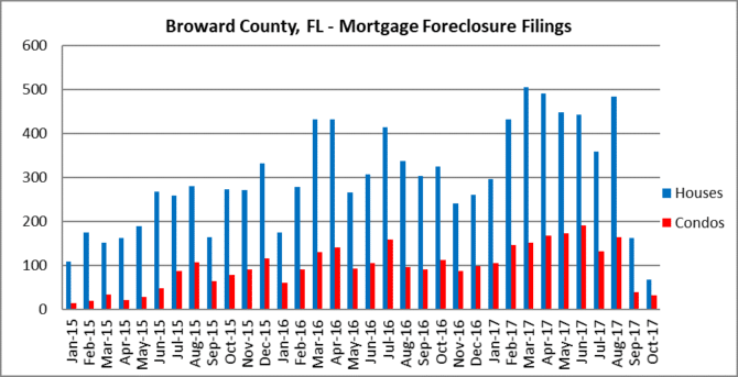 Observations in Fort Lauderdale foreclosures
