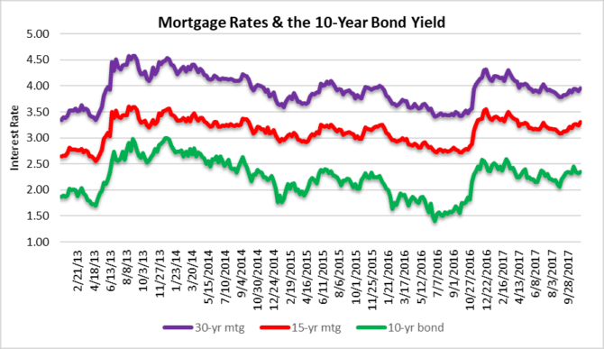 Wait and see if mortgage rates climb