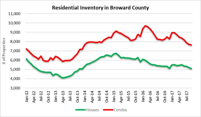 Fort Lauderdale real estate inventory observations