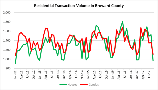 Fort Lauderdale residential transaction observations