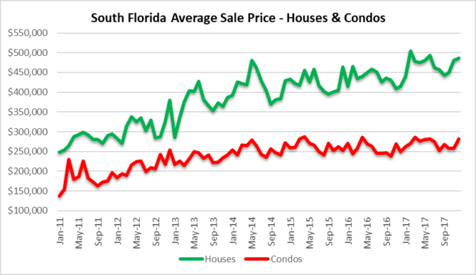 Comeback in average sale prices