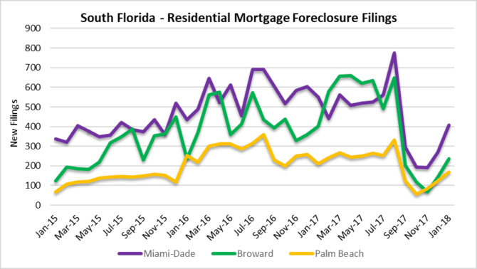 Comeback Miami fort lauderdale palm beach foreclosures