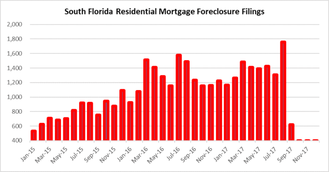 Thumb on foreclosures REO