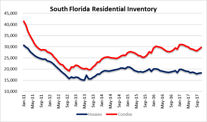South Florida real estate inventory