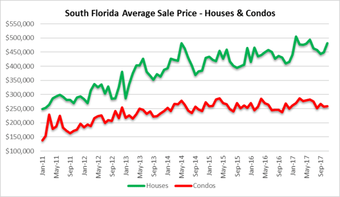 Thumb on real estate prices