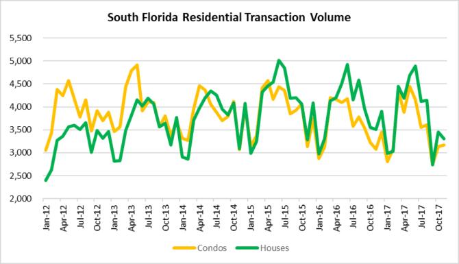 South Florida real estate transactions