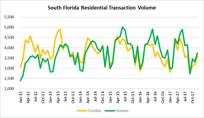Comeback in South Florida deal volume