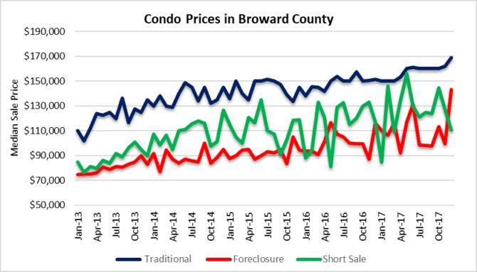 Fort Lauderdale condo prices