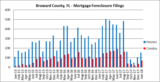 Brace for more foreclosures in Fort Lauderdale