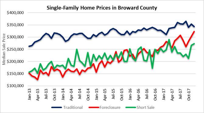Brace yourself for price declines - houses