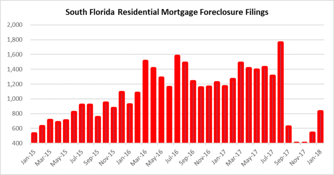 Pressure from foreclosures
