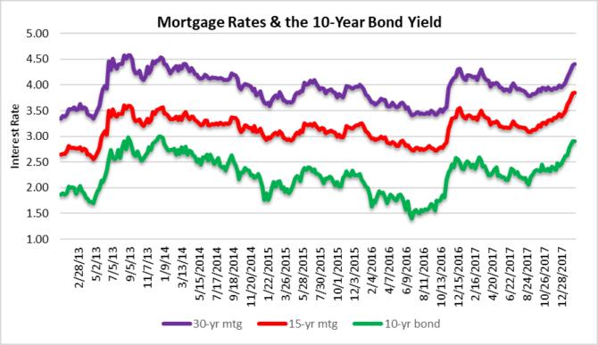 performing under pressure - mortgage rates
