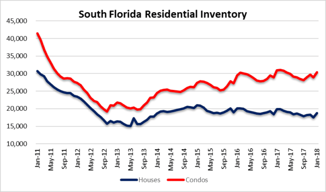 Houses and condos for sale in South Florida