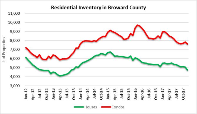 Residential Inventory in Fort Lauderdale