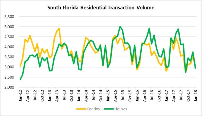 Pressure of sales volume in South Florida real estate