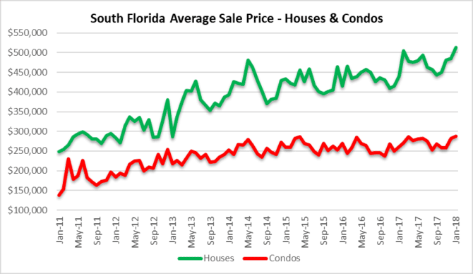 Real estate deal prices in South Florida