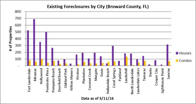 foreclosure snapshot broward county florida