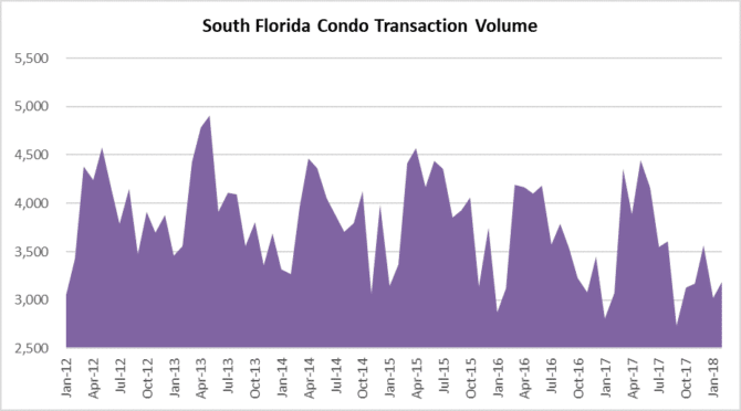 Condo sales in South Florida Miami Fort Lauderdale Palm Beach