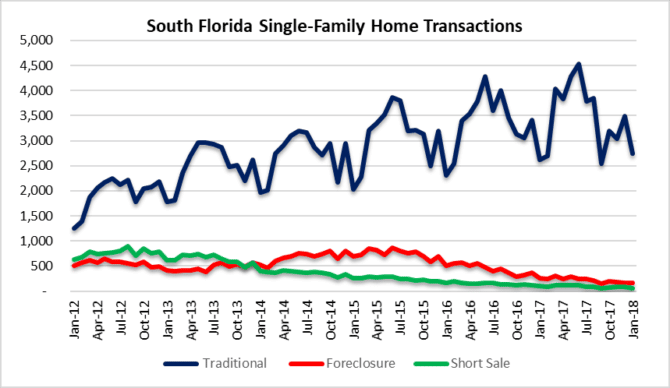 Deal type south florida houses