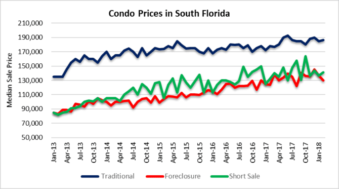 Condo prices Miami, Fort Lauderdale & Palm Beach Florida