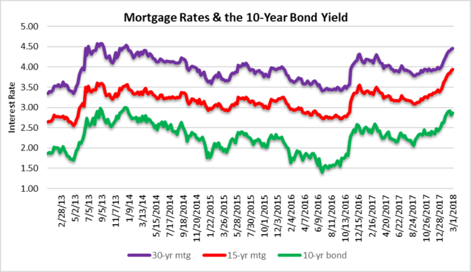 Deal on mortgage rates