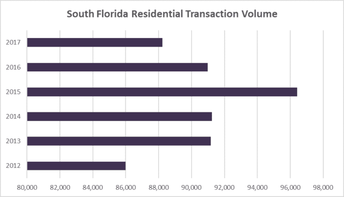 Deal Volume South Florida residential
