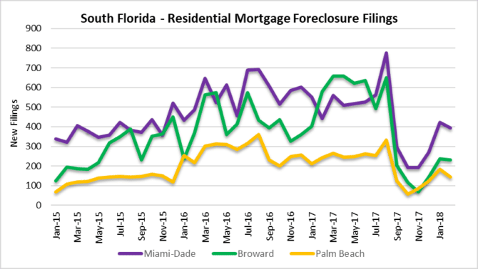 foreclosures in miami, fort lauderdale palm beach