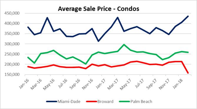 Spring into condo market