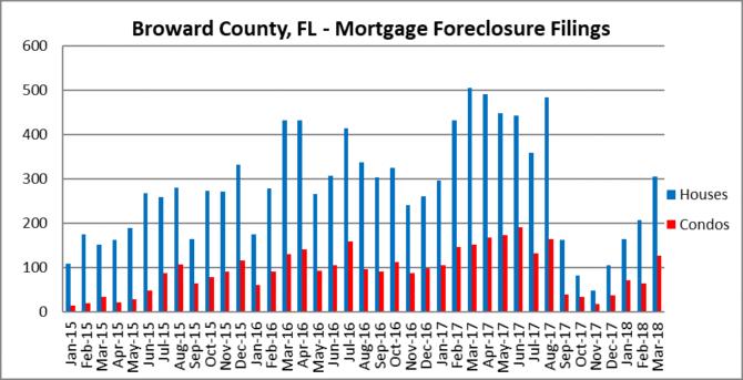 Foreclosures in Fort Lauderdale