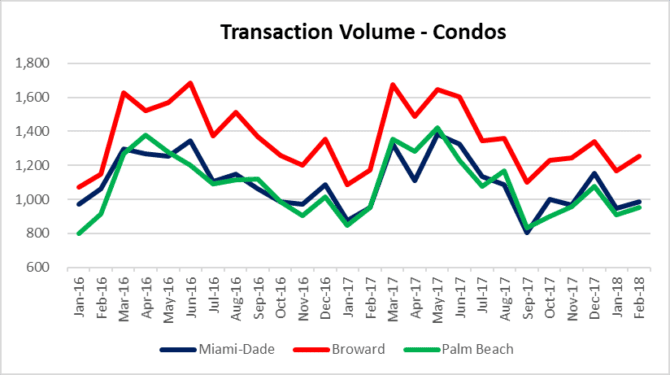 Spring buying in condos?