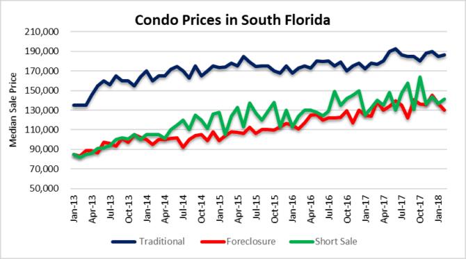 Winds in condo prices