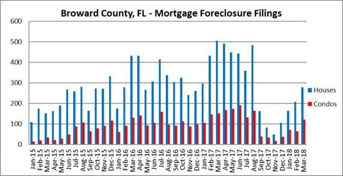 Mortgage forelcosure filings in Fort Lauderdale