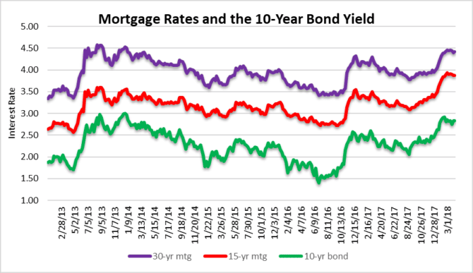 Winds of change - mortgage rates