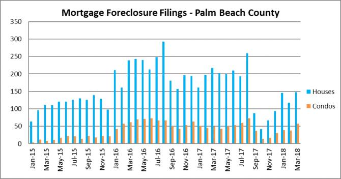 Mortgage foreclosures - Palm beach Florida
